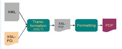 XSL FO TRANSFORM.png