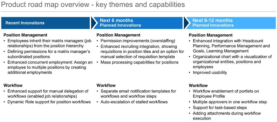 The SuccessFactors Employee Central Position Management feature