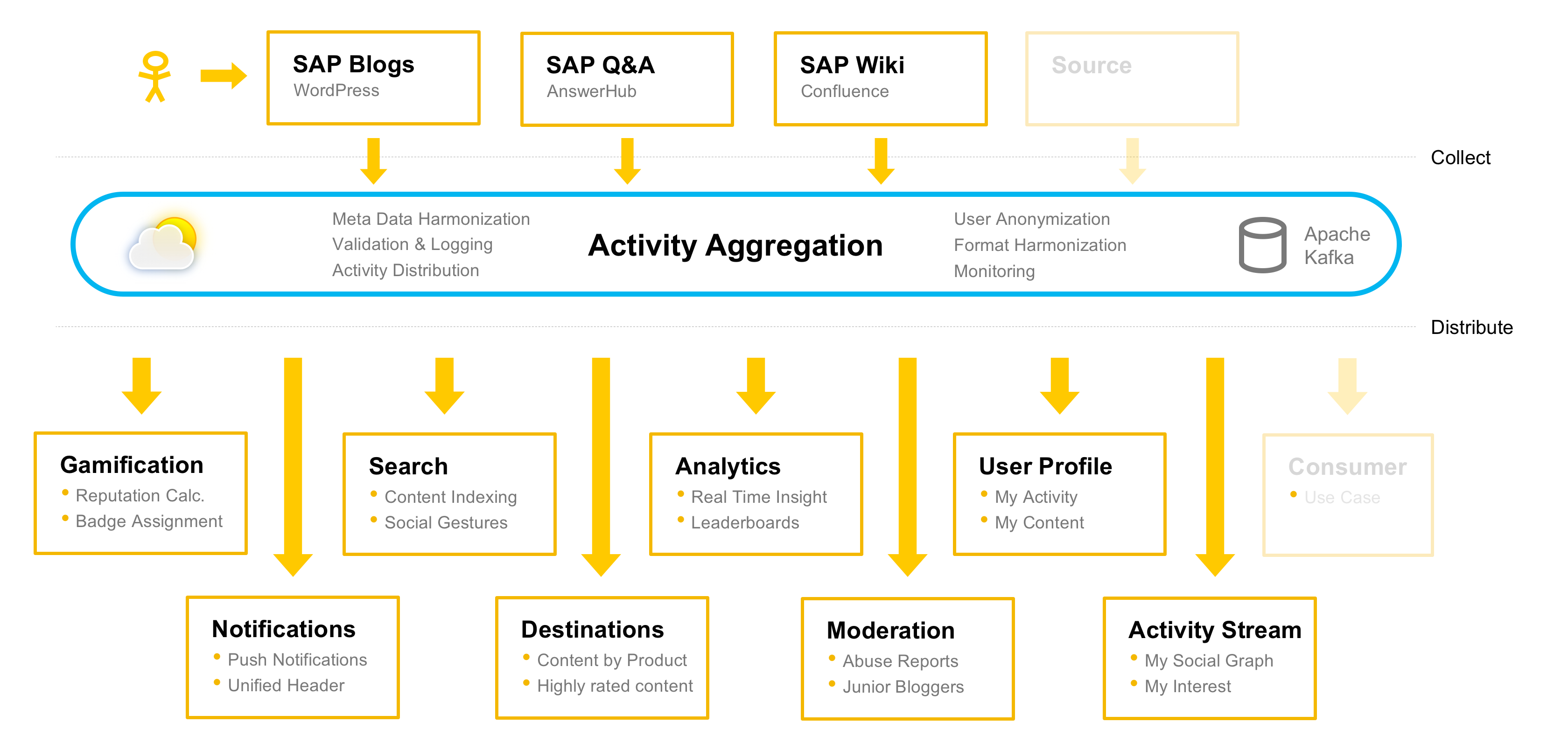 Activity Aggregator - High Level Architecture.png