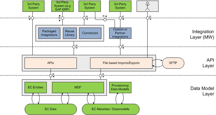 Integration Technologies for SuccessFactors Employee Central | SAP Blogs