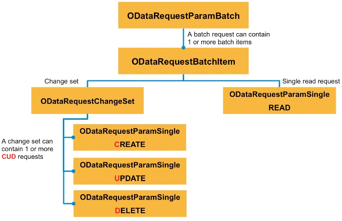 sending batch request using smp 3 0 sdk for android sap blogs