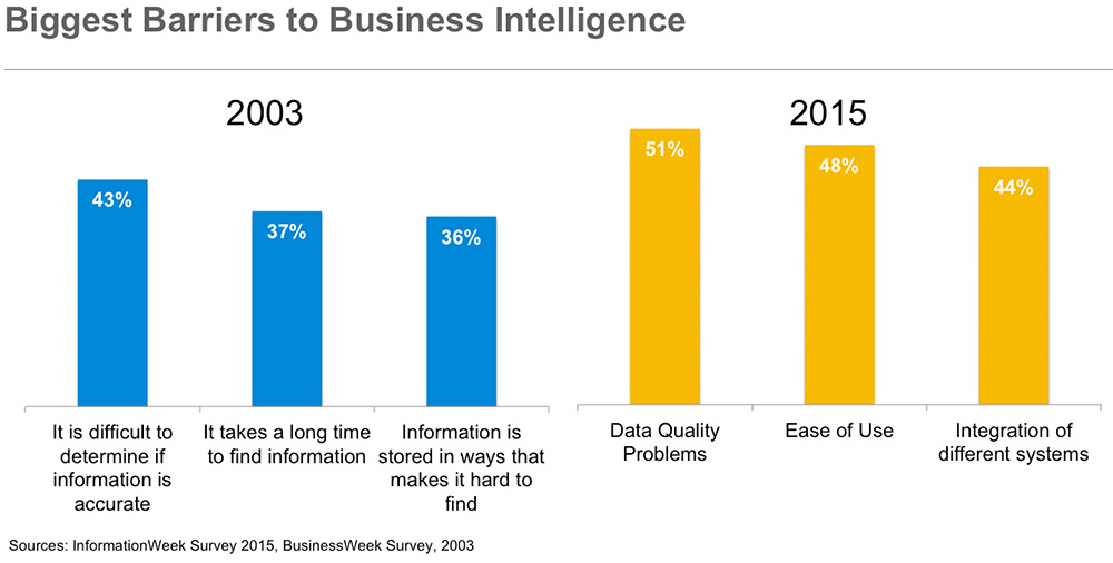 /wp-content/uploads/2015/03/biggest_barriers_to_business_intelligence_675536.jpg