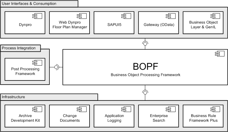 /wp-content/uploads/2015/03/bopf_integration_diagram_264851.png