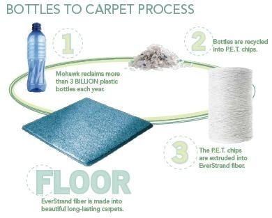 BottlesToCarpetProcess.jpg