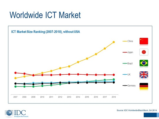 IDC - Worldwide ICT Market.jpg