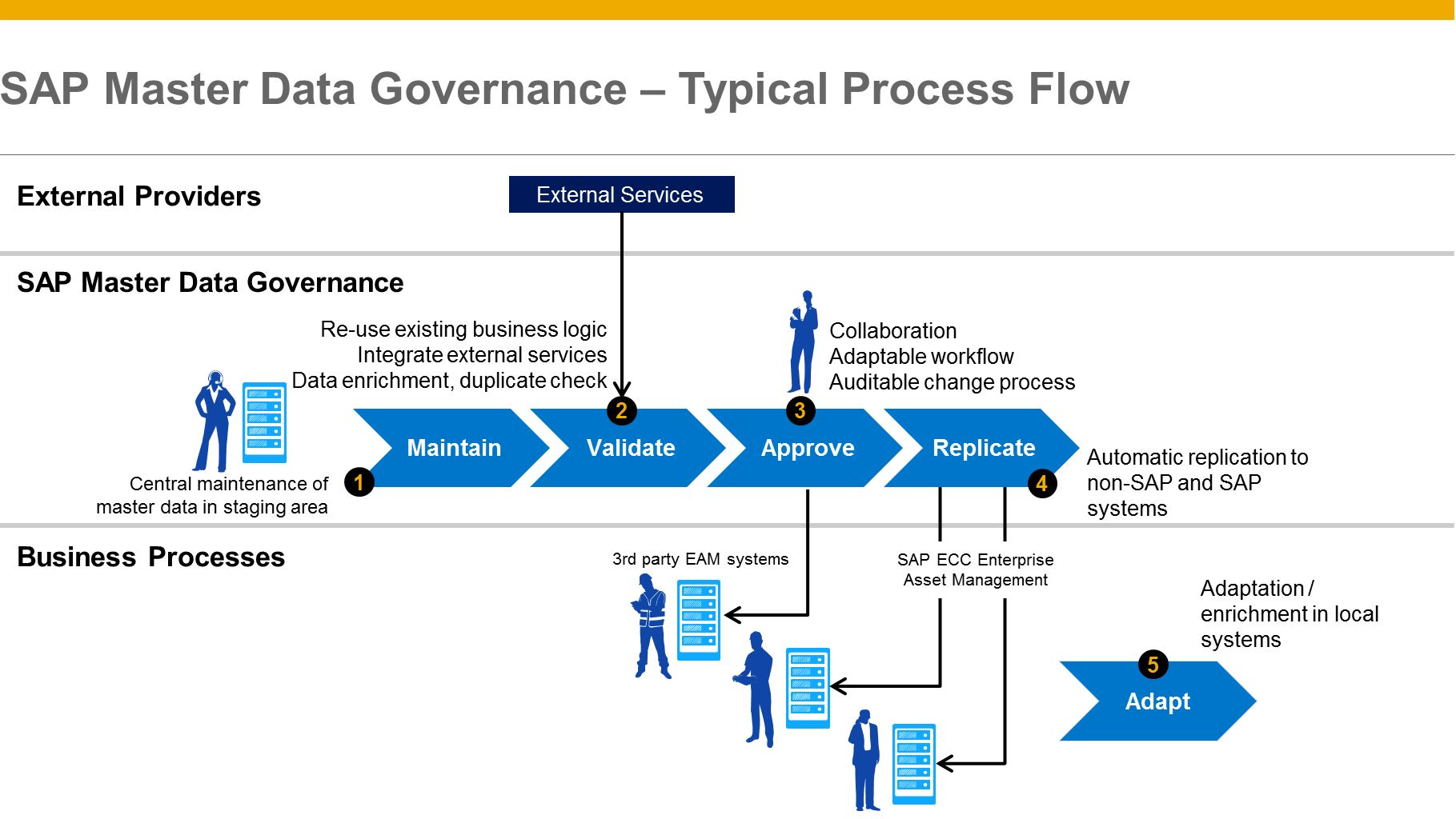 Sap Master Data Governance Enterprise Asset Management Extension By Process Flow Diagram Numbering Mdg