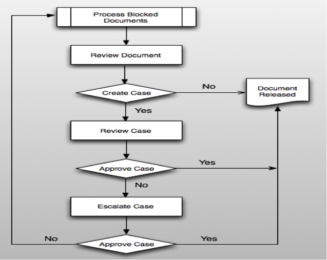 how to create a process document