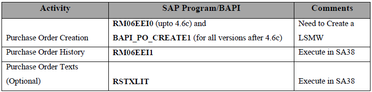 SAP programs table.png