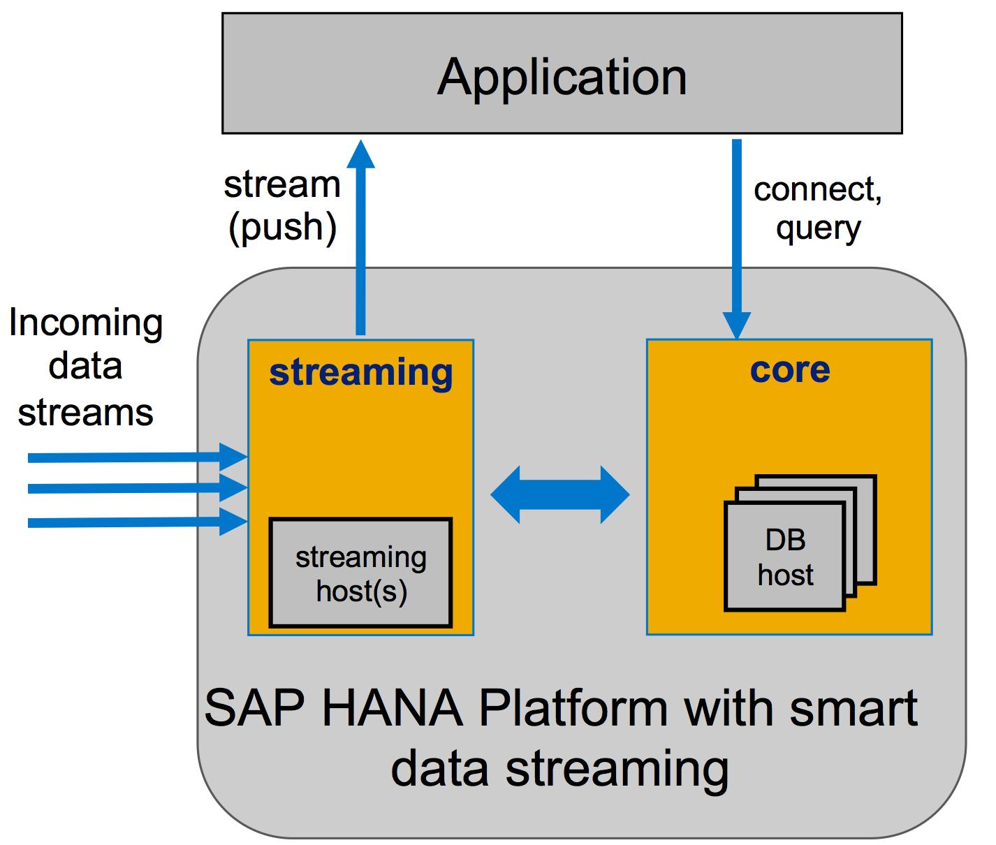 HANA Smart Data Streaming in Action | SAP Blogs