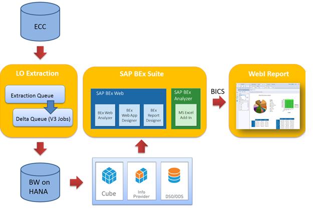 end to end scenario of sap