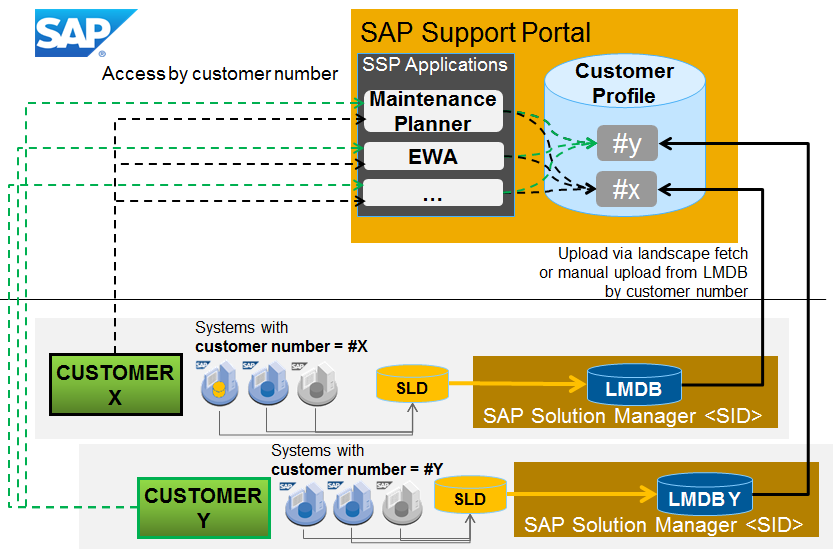 how to get into sap company