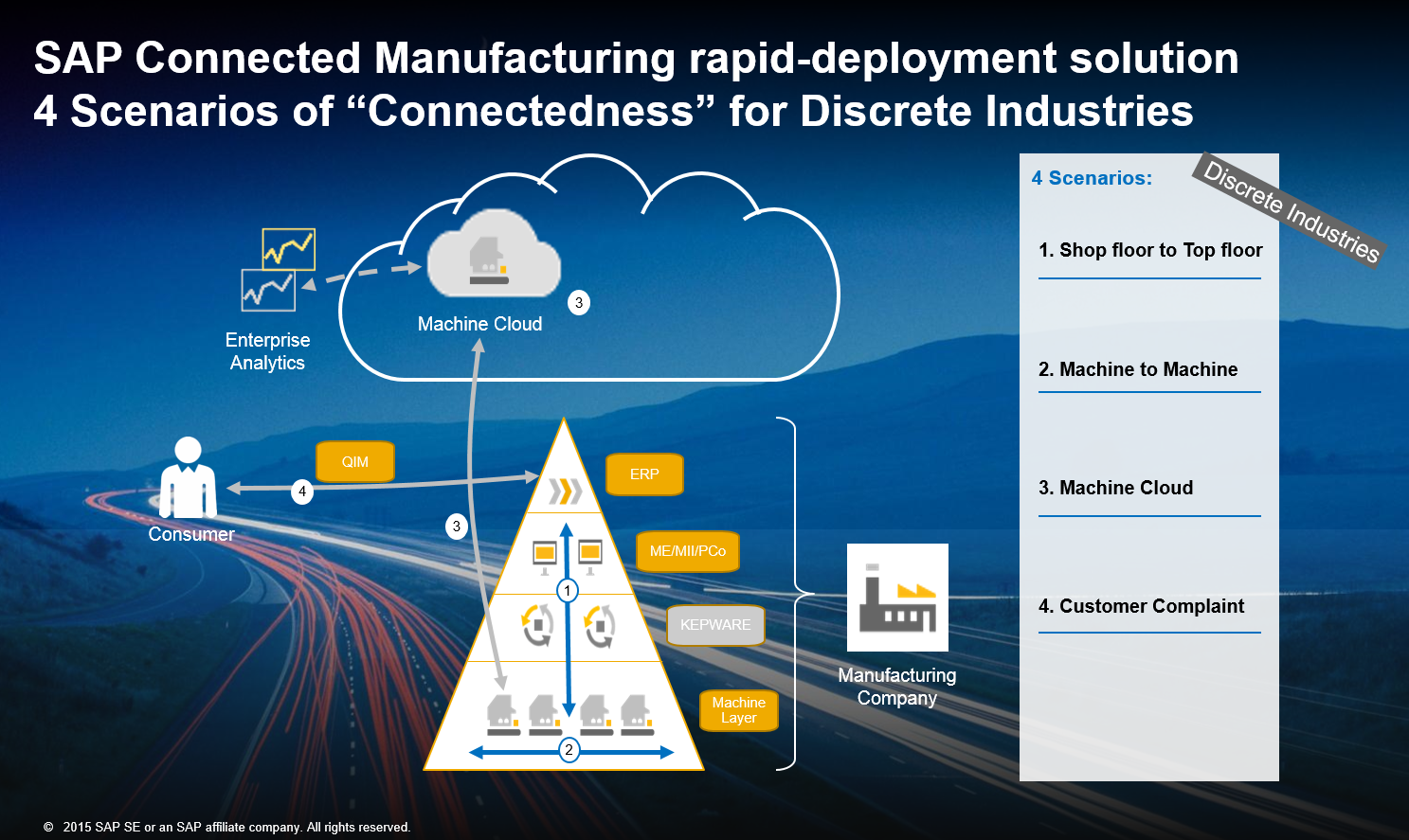 launch the future of industry 4 0 with sap connected