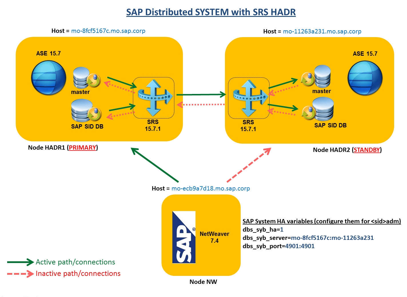 SAP Distributed System configuration with SRS Disaster