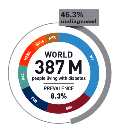 Infographic diabetes.PNG