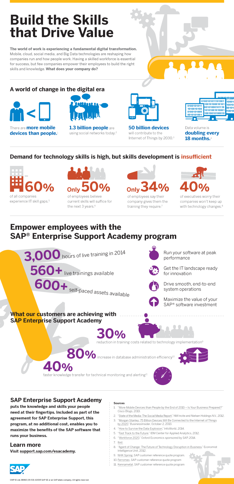 Infographic_SAP_Enterprise_Support_Academy3.png