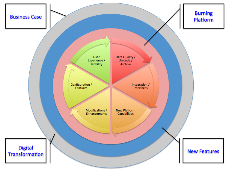 Migration Business Case Wheel.png