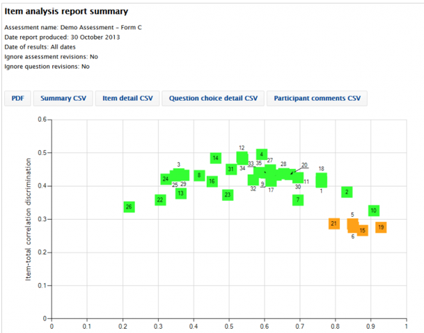 SAP Assessment Management item analysis report.png
