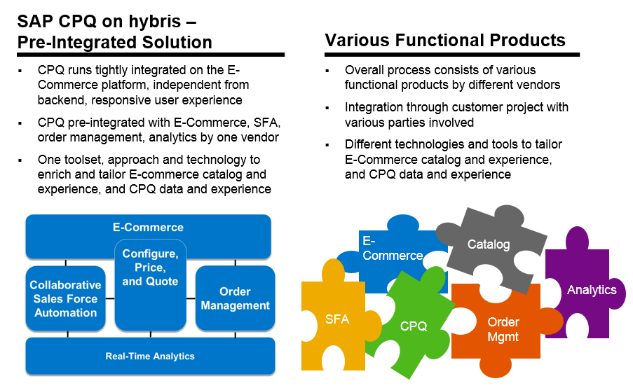 SAP_CPQ_on_hybris_pre_integrated_solution.PNG