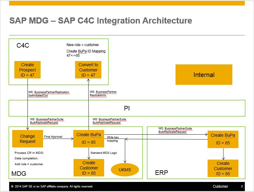 Sap mdg and c4c integration sap blogs for Mdg landscape architects