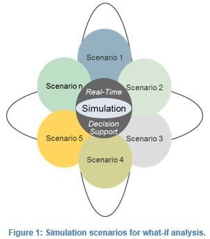 simulaiton scenarios for what-if analysis eSMP airlines.JPG