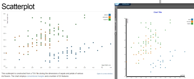 Extension For A Standard Scatter Plot And A Custom Scatter Sap Blogs
