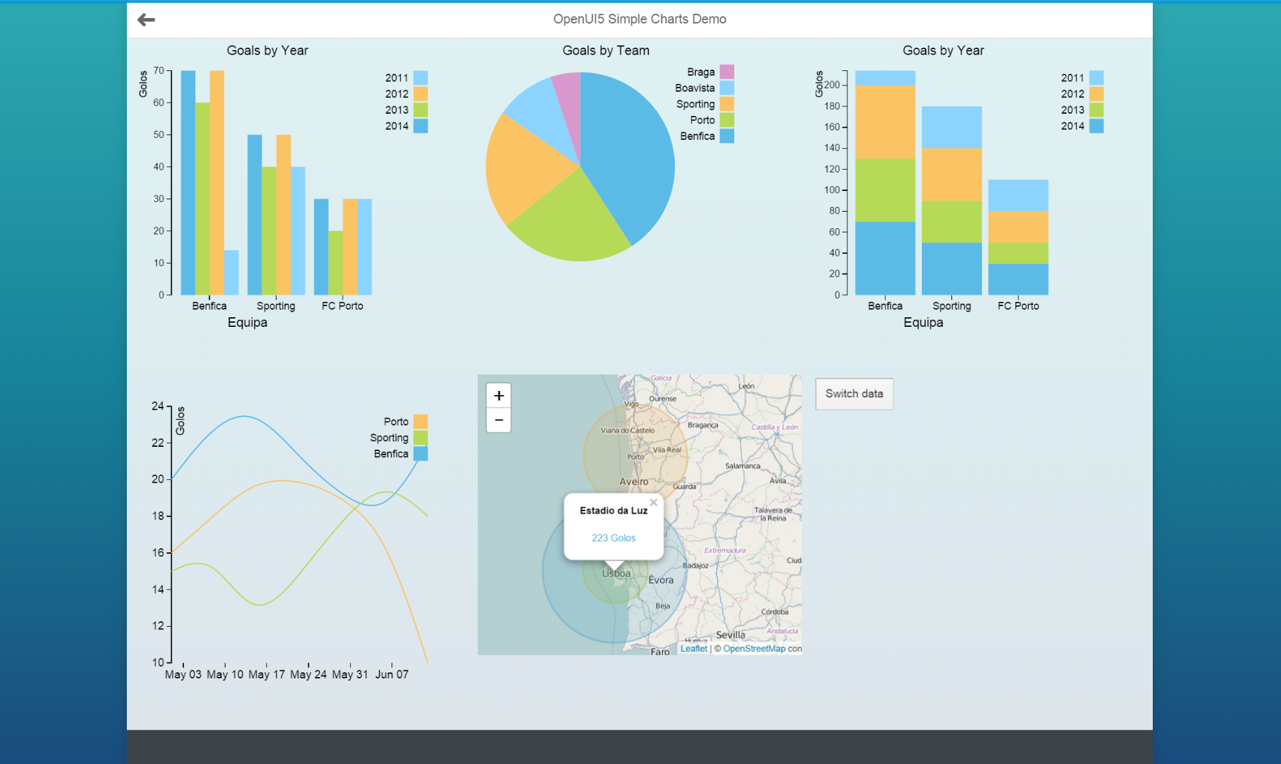 A journey towards OpenUI5 charts | SAP Blogs