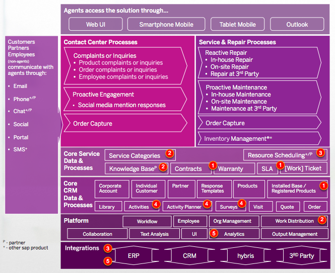 Cloud for Service and Social - Solution Detail - 1.1 - Solution Overview - 1411 - Service & Repair Mapping.png