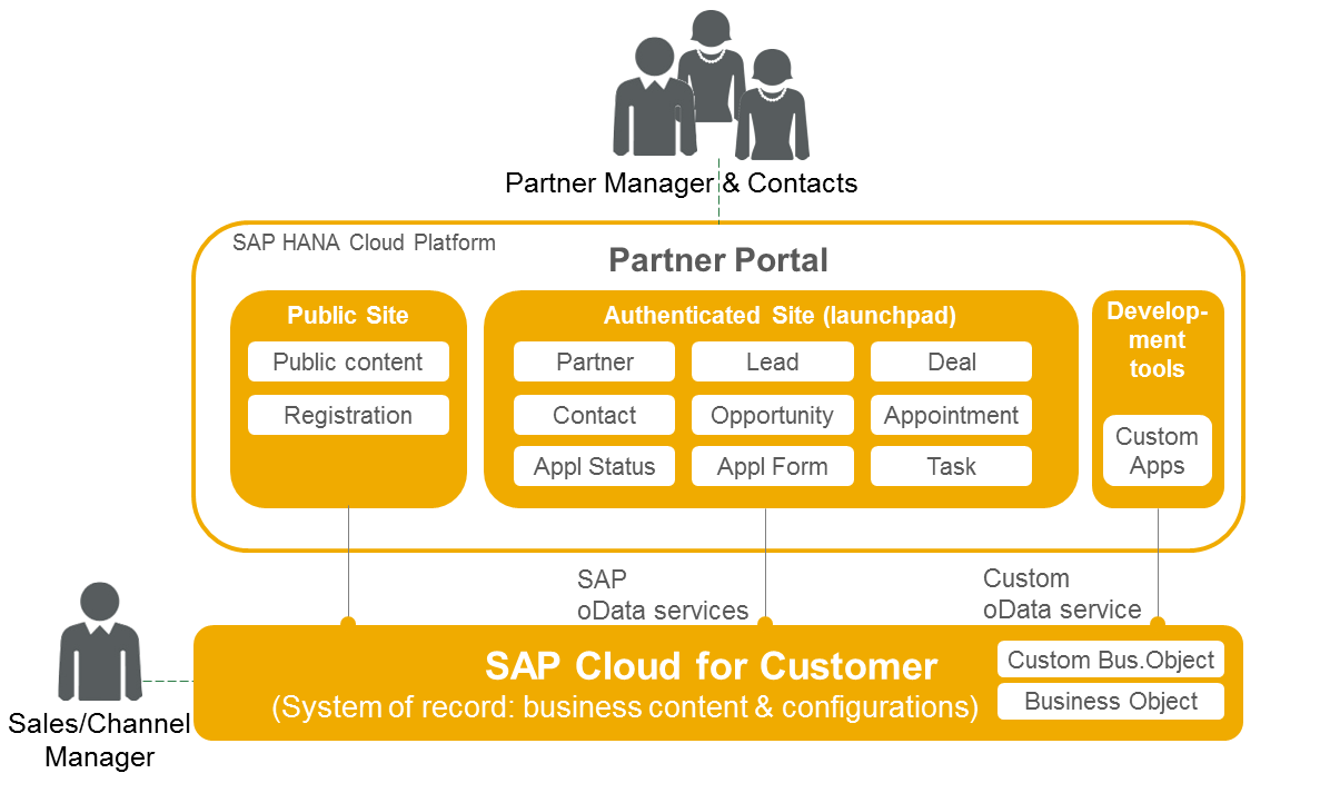 Cloud Partner Portal.png
