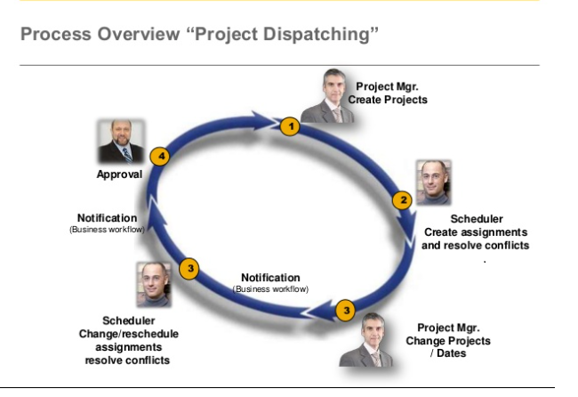 Project process Overview.png