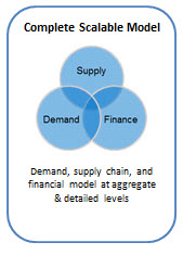 SandOP integrated with Finance.jpg