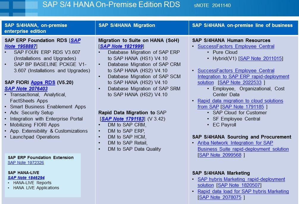 SAP S/4 HANA – Rapid Deployment Solutions (RDS) | SAP Blogs