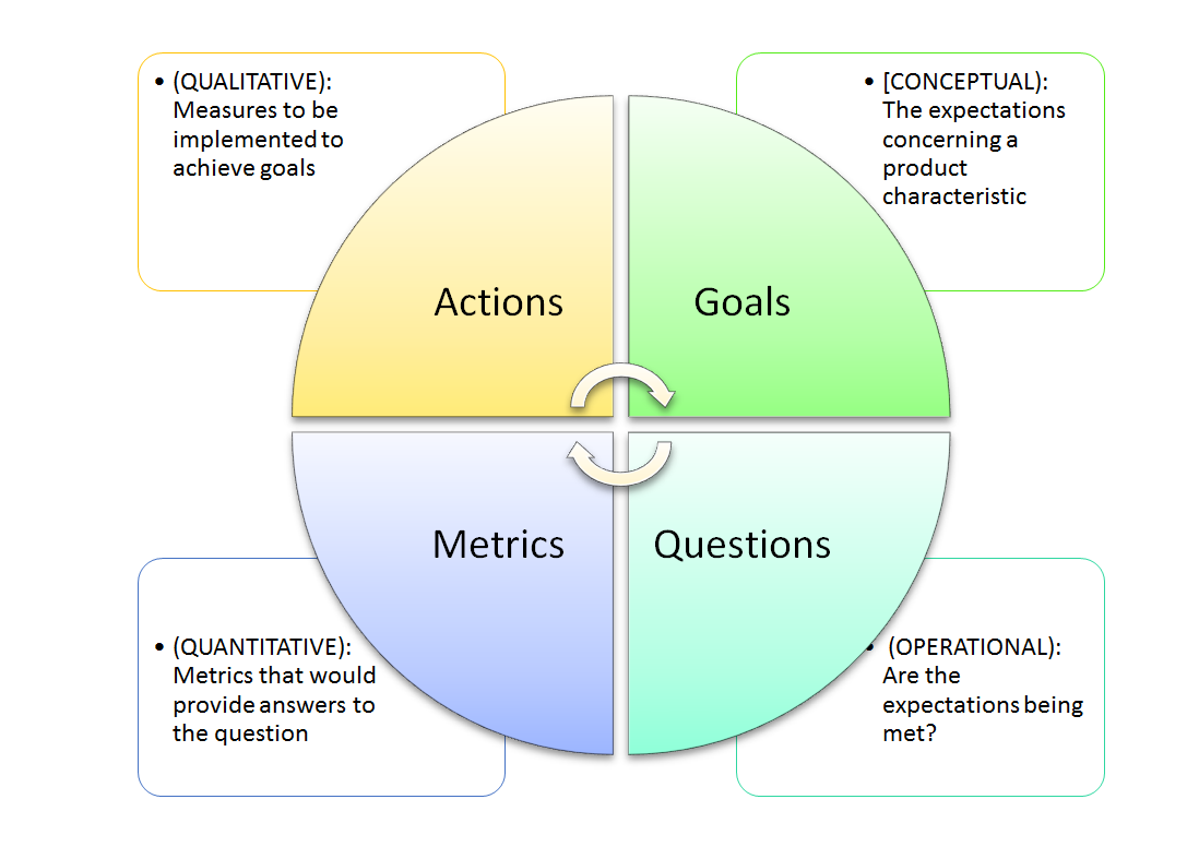 You Can Only Manage What You Can Measure - Methodology_1.PNG