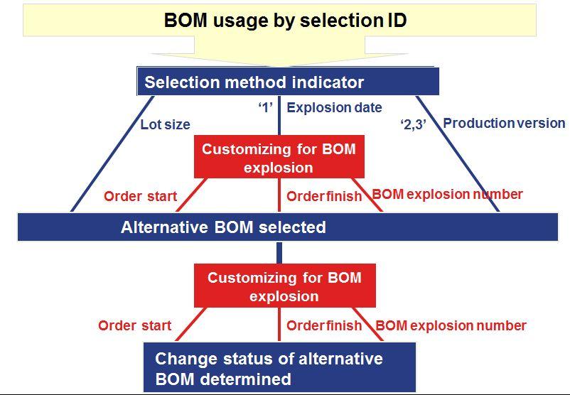 Bom Selection Logic In Mrp Sap Blogs