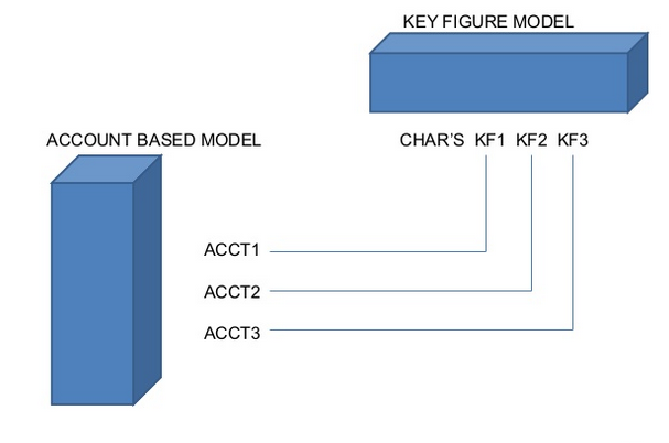 Key Figure to Account Based Modelling.png