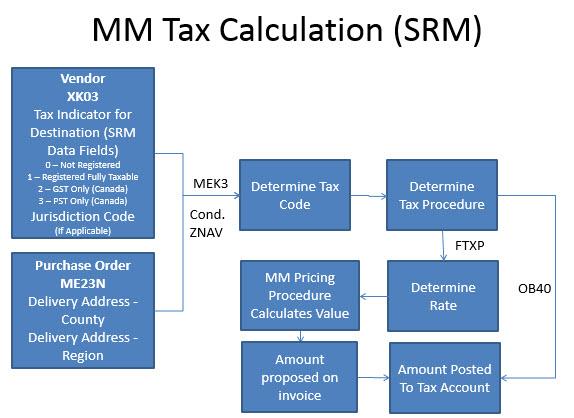 Tax Code Percentage Table In Sap – Fondos de Pantalla