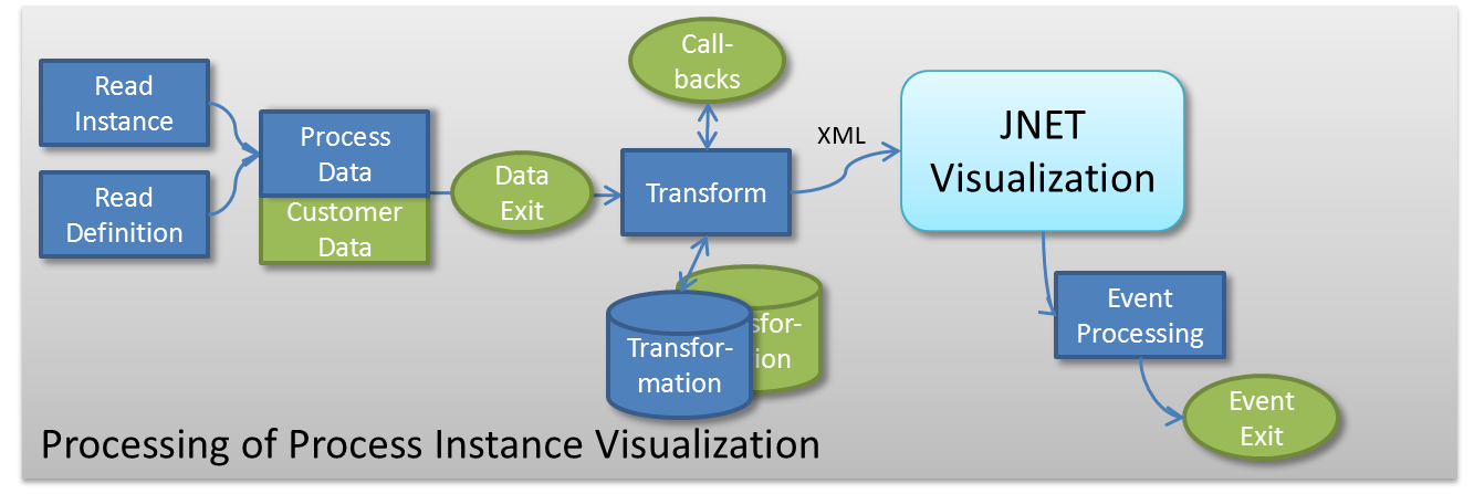 transformation process definition Functions which map points of a pre-imagecomplete information about the transformation, definition of an transformation, examples of an transformation, step by step solution of problems involving transformation.