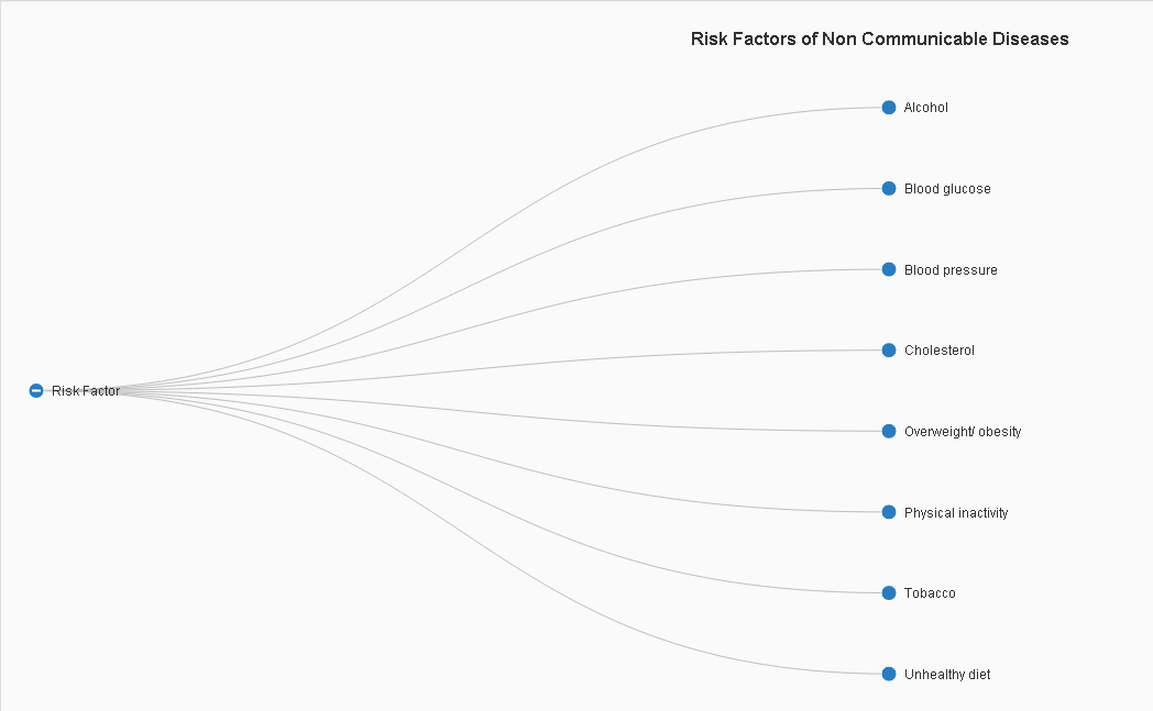 Risk Factors of Non Communicable Diseases.png