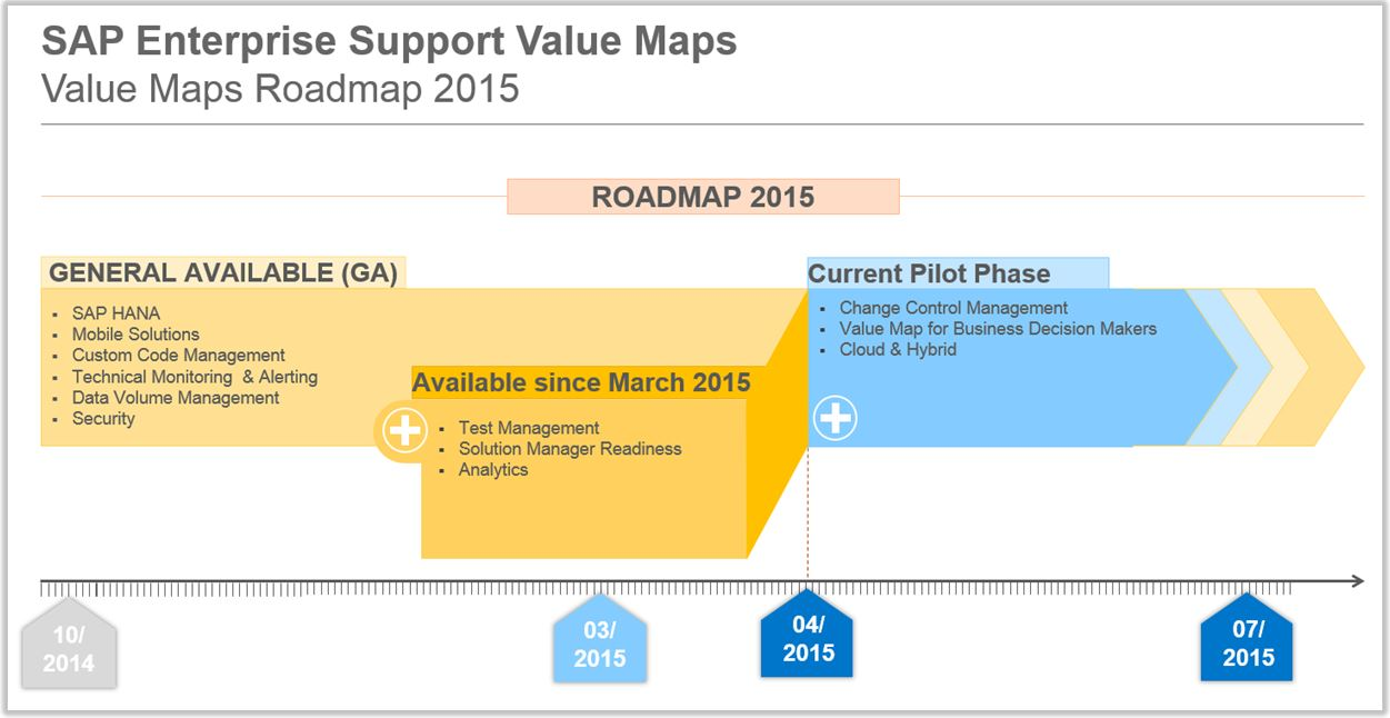 SAP Enterprise Support 2015 Roadmap.JPG