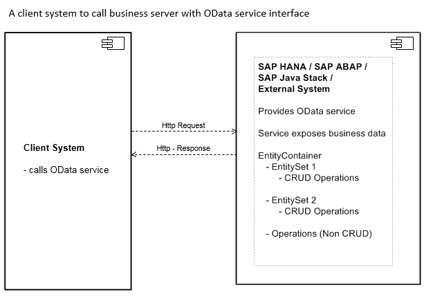 SAP_ODATA_ASSISTENT_OData_Call_Overview_01.png