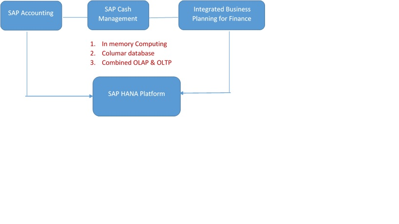 SAP simple Finance Architecture.jpg