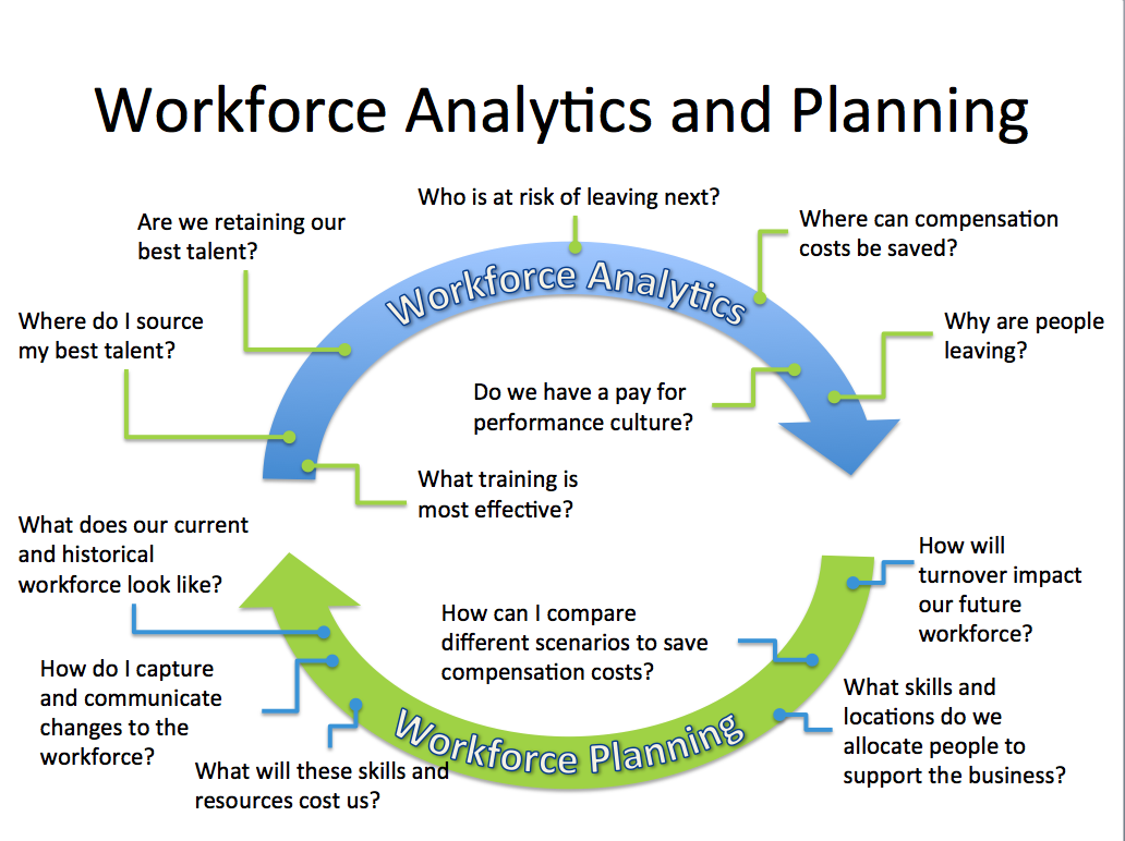 human capital planning template - abc of hr analytics for dummies sap blogs