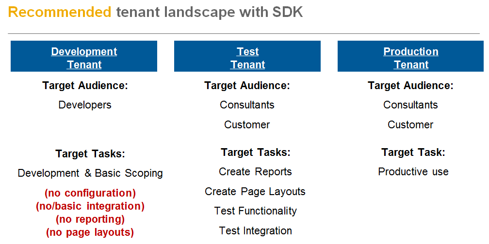 tenant_recommendedlandscapewithSDK.PNG