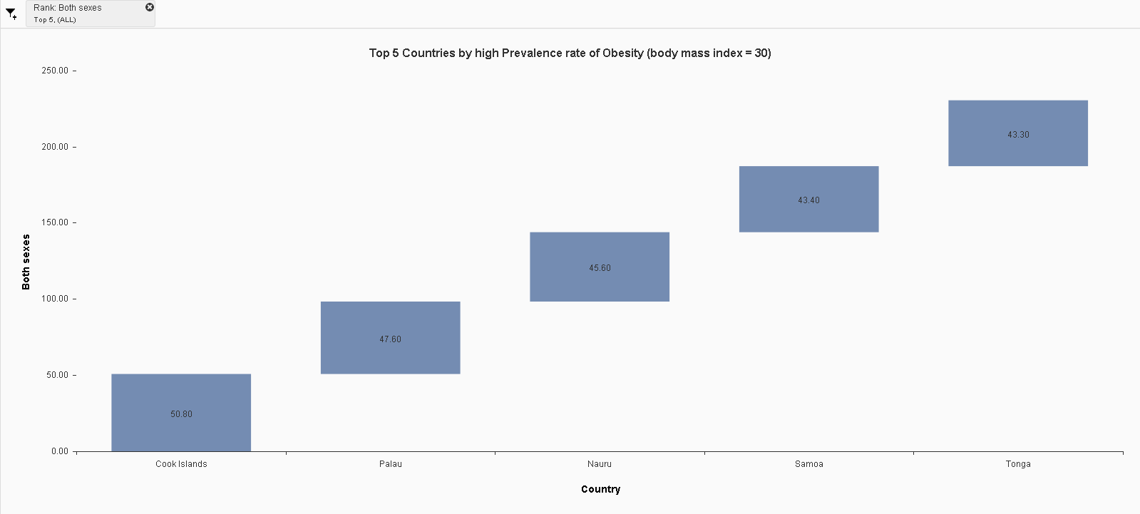 Top 5 Countries by high Prevalence rate of Obesity (body mass index = 30).png