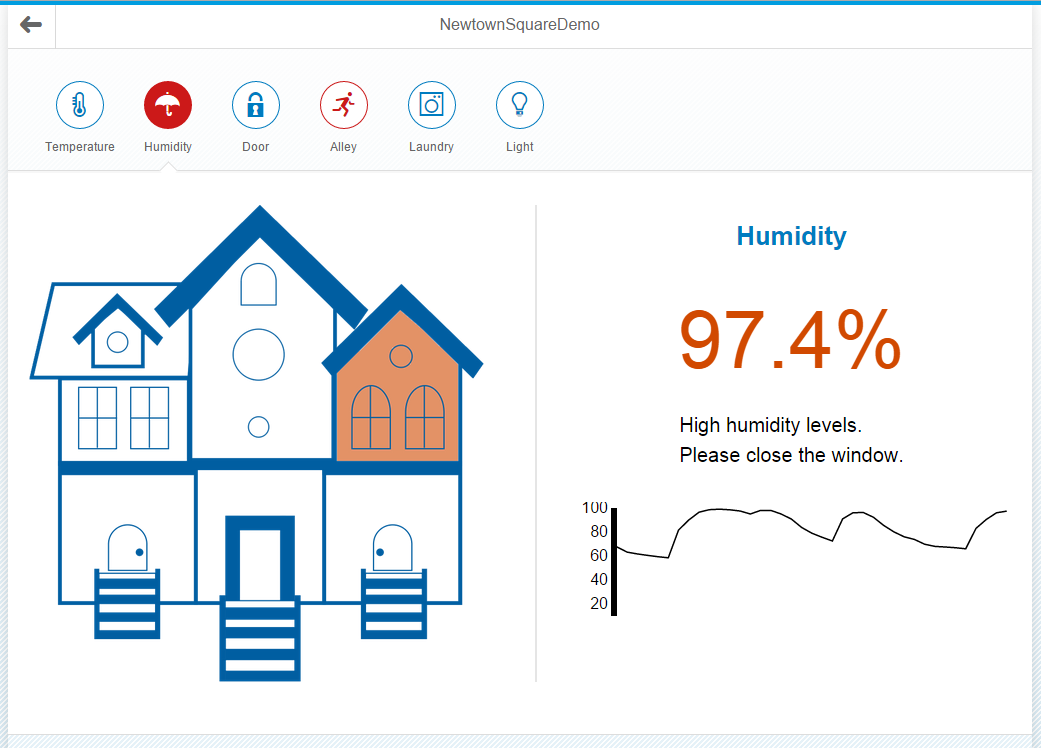 UI5 high humidity.PNG