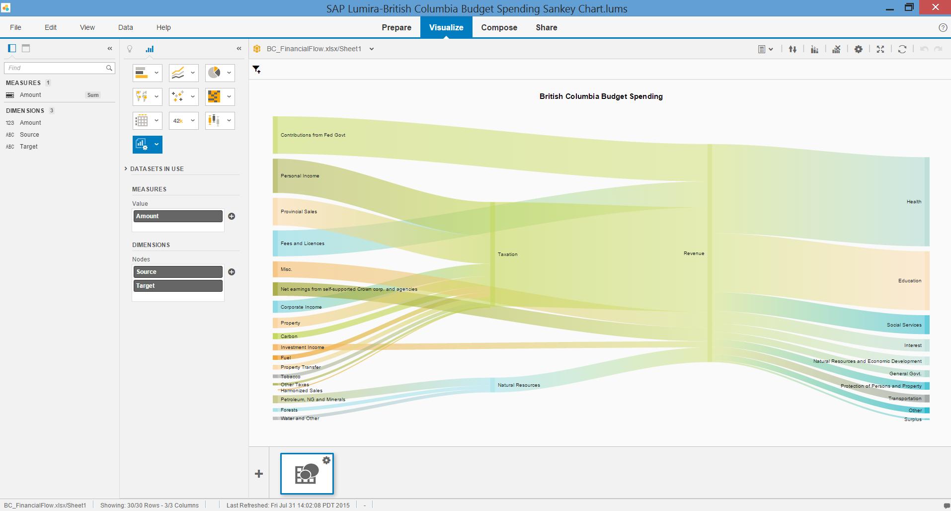 Lumira Visualization Extension – Sankey Diagram | SAP Blogs