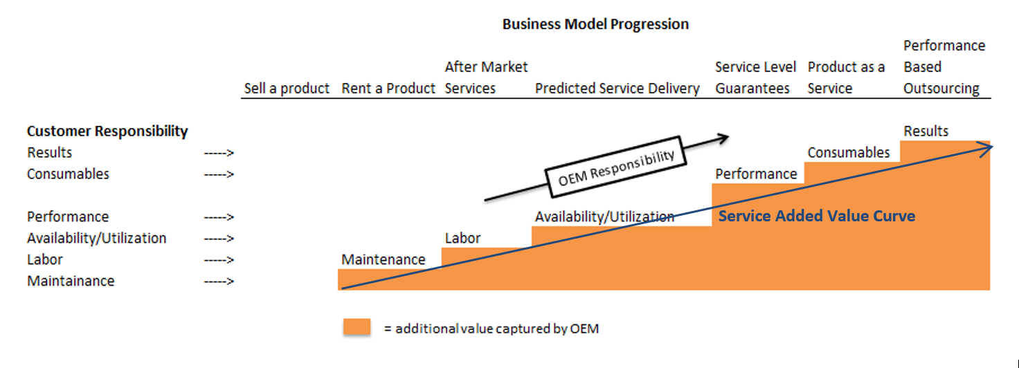 BusinessModelProgression.PNG