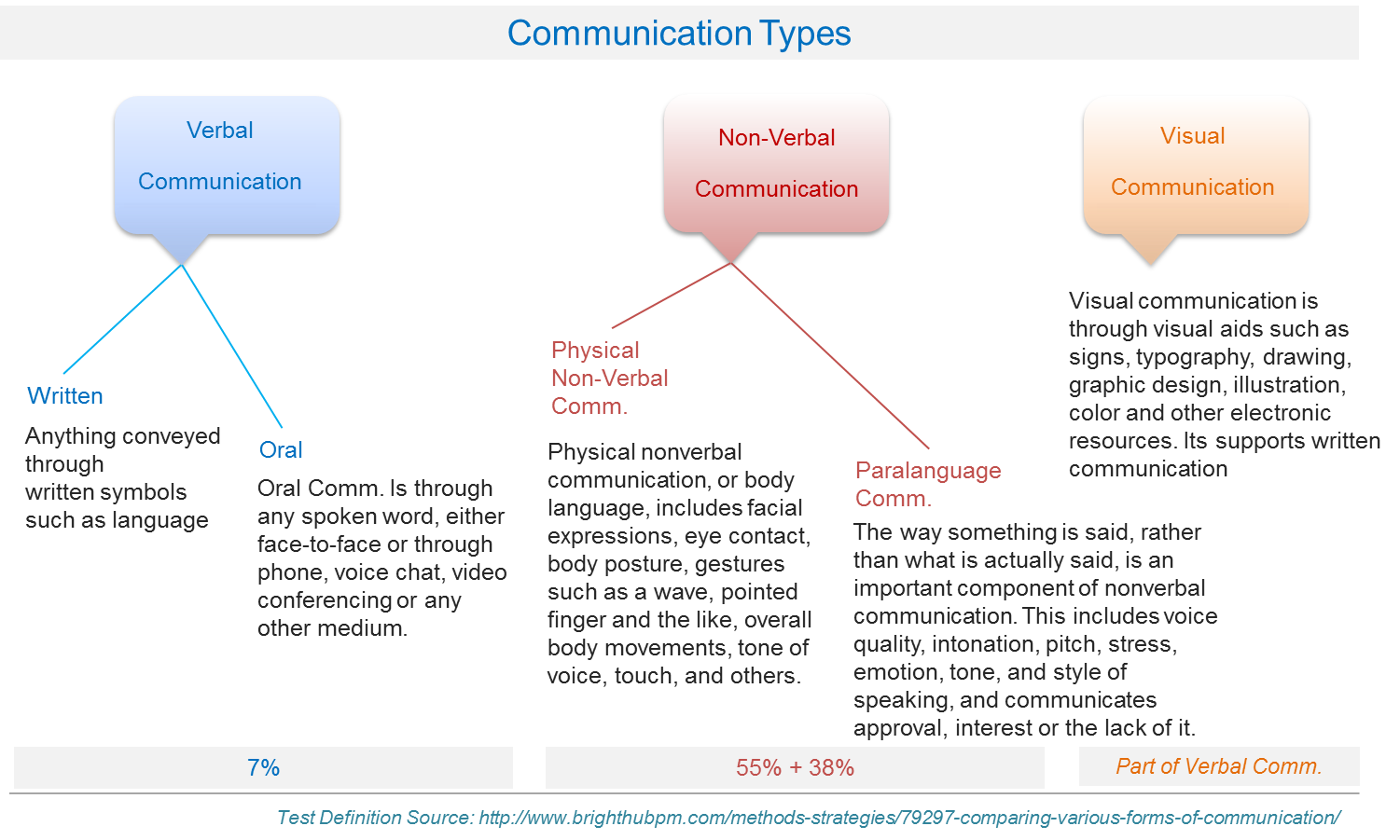 important components of communication