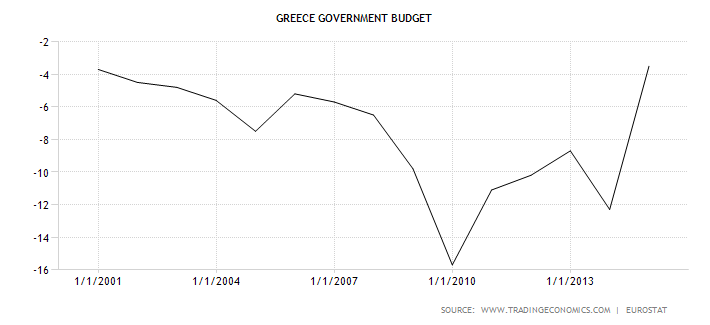 /wp-content/uploads/2015/07/greece_government_budget_741692.png