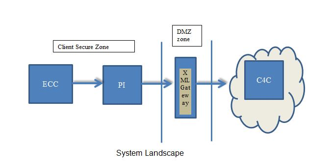 setting up communication system using xml gateway to c4c sap blogs