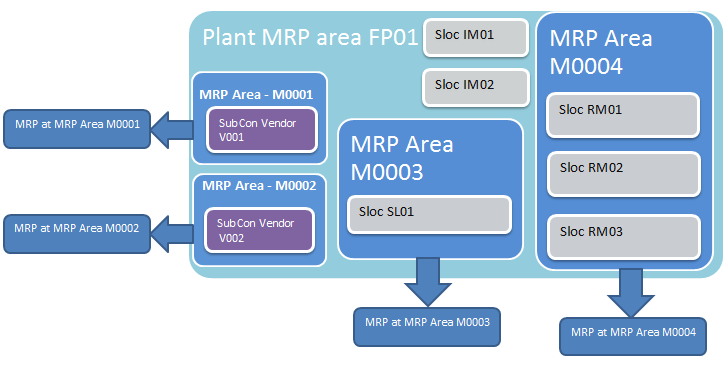you can define mrp areas within a plant and carry out mrp specifically for that particular area for example in above illustration for mrp area m0001 can